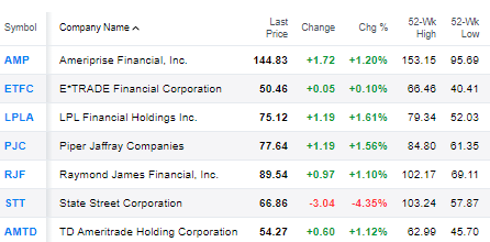 Financialish — Most Financial Sector Stocks Rise ...