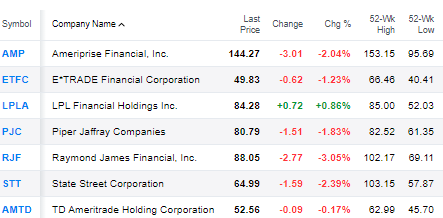 Financialish — AIG Nails It! But Other Financial Stocks Tank